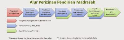 Alur Perizinan Pendirian Madrasah