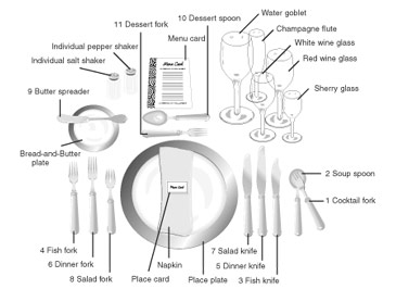 Place Setting Diagram Steak Knife - Electrical Work Wiring Diagram •