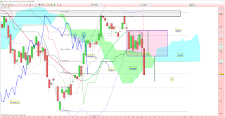 CAC40 casse supertrend et nuage ichimoku