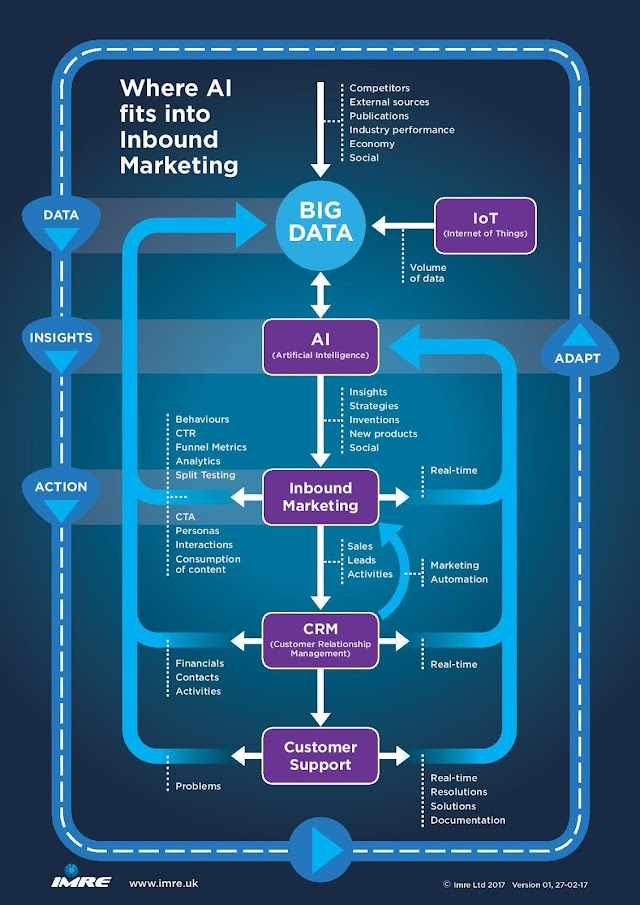 #AI fits into inbound marketing