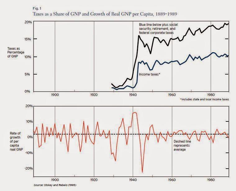 Steuersätze und Wirtschaftswachstum