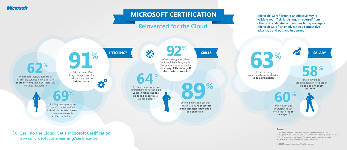 Microsoft reinvents certifications again the expta blog according to microsoft news center 1betcityfo Images