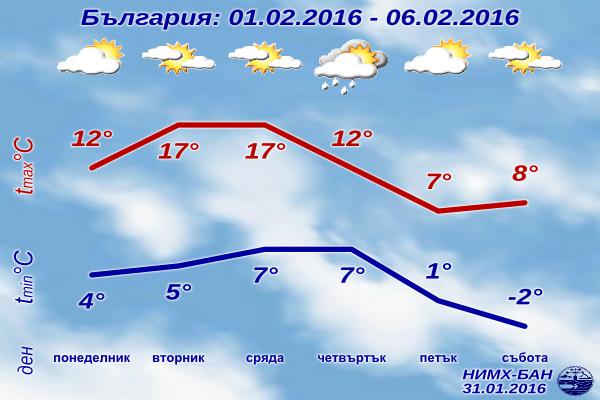 [Изображение: sedmichna-prognoza-za-vremeto-1-fevruari...i-2016.png]