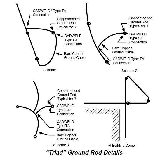 electrical grounding system design pictures to pin on