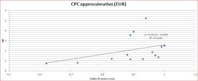 Rapporto tra CPC e Concorrenza - Adwords
