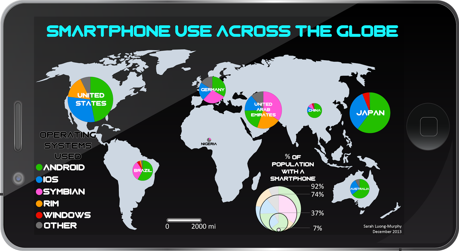 final project smartphone use across the globe