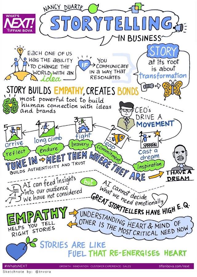#storytelling in business .. #socialselling