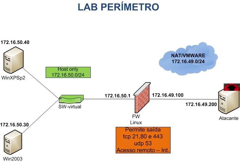 prof command linux