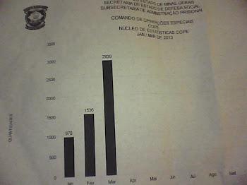 estatísticas de escoltas  realizadas  até março 2013 - COPE