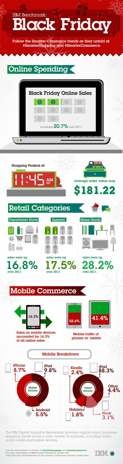 Smartphones accounted for 60% of Black Friday 2012 Mobile Traffic
