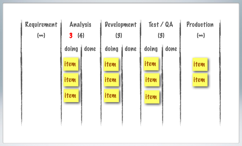 what is the kanban aspect of The sales aspect if people don't see a  i think the pull system is nowadays a little overlooked by the people applying and helping in applying kanban method.