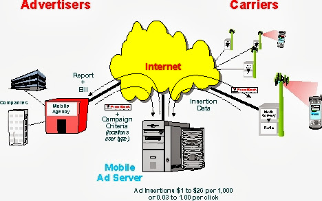 Mobile Advertising Marketing Tutorial Graph ~ SiteAdWiki