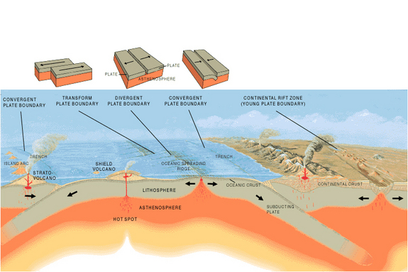 Melting occurs only in special locations where conditions lead to decompression addition of volatiles and/or heat transfer. The conditions that lead to ...  sc 1 st  Learning Geology & Plate tectonics activity ~ Learning Geology