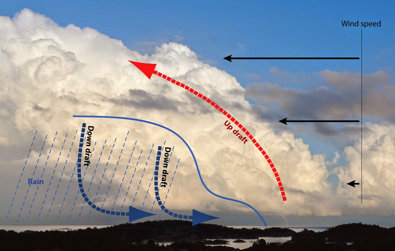 what causes tornados