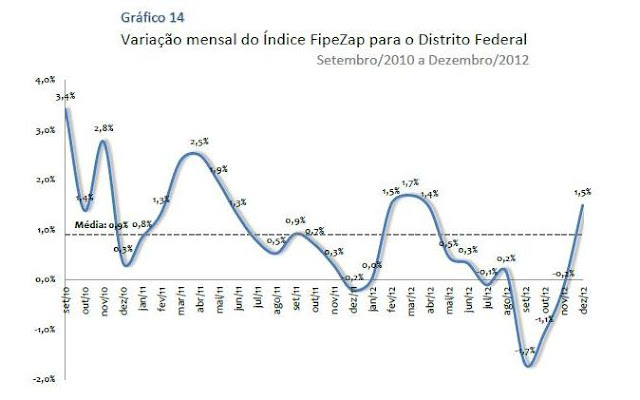 Bolha Imobiliaria - FIPE-ZAP - Brasília