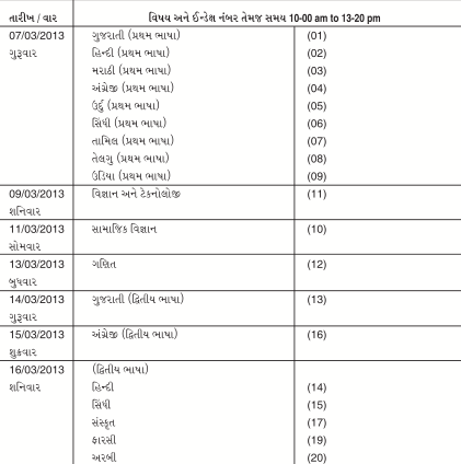 to zoom. The above exam plan for 10th std, by GSEB from gseb.org