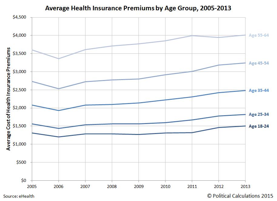Average Health Insurance Premiums by Age Group, 2005-2013