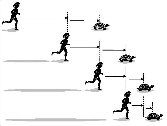 Gravidade: Ação ou Reação? - Página 13 Achilles-tortoisa