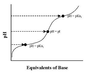 Pka And Amino Acids Titration Curve