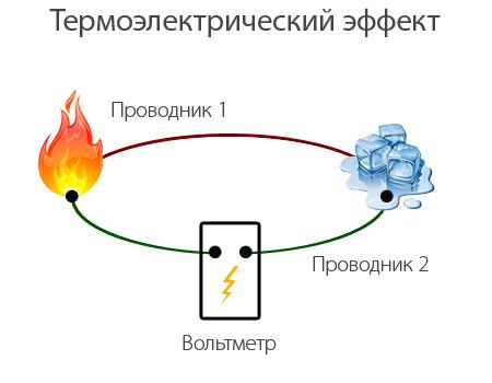 Термопара и термоэлектрический эффект