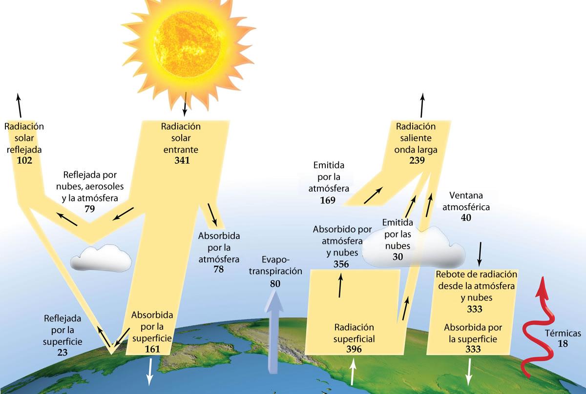 Monografias escolares cambio clim tico - Oficina espanola de cambio climatico ...
