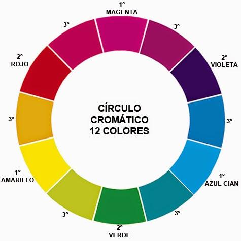 Ciclo 2 juan pasquau - Circulo cromatico 12 colores ...