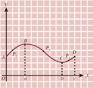 Titik P adalah titik sebarang pada grafik