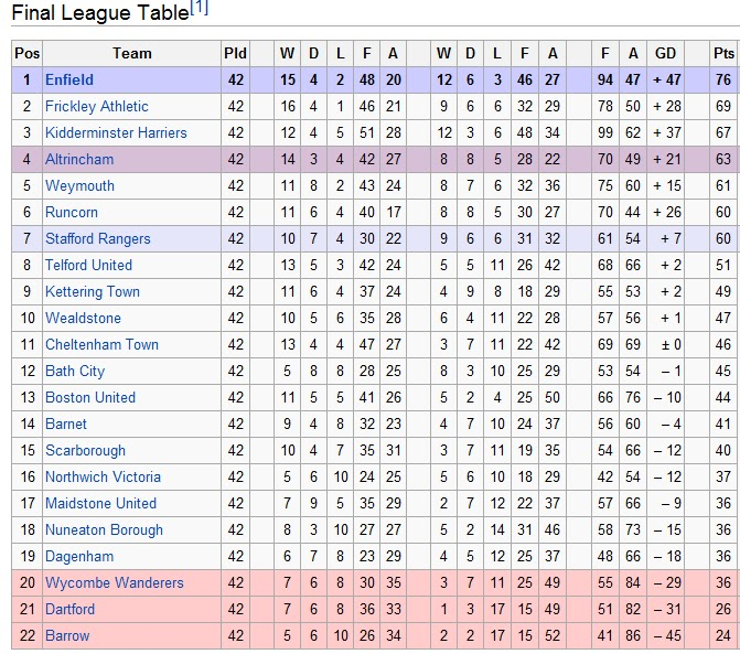The educated left foot is the conference bad for non for 1 league table