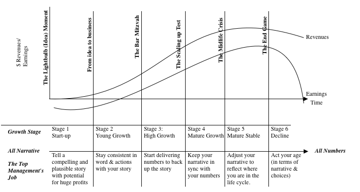 life cycle of a company Do you know the life cycle of every business and entrepreneur's journey learn the different phases within the small business life cycle.