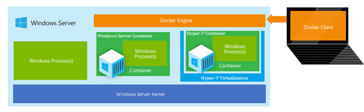 Windows Hyper-V Container