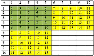 Tabla de sumar: combinación hasta mayores y menores que 5.