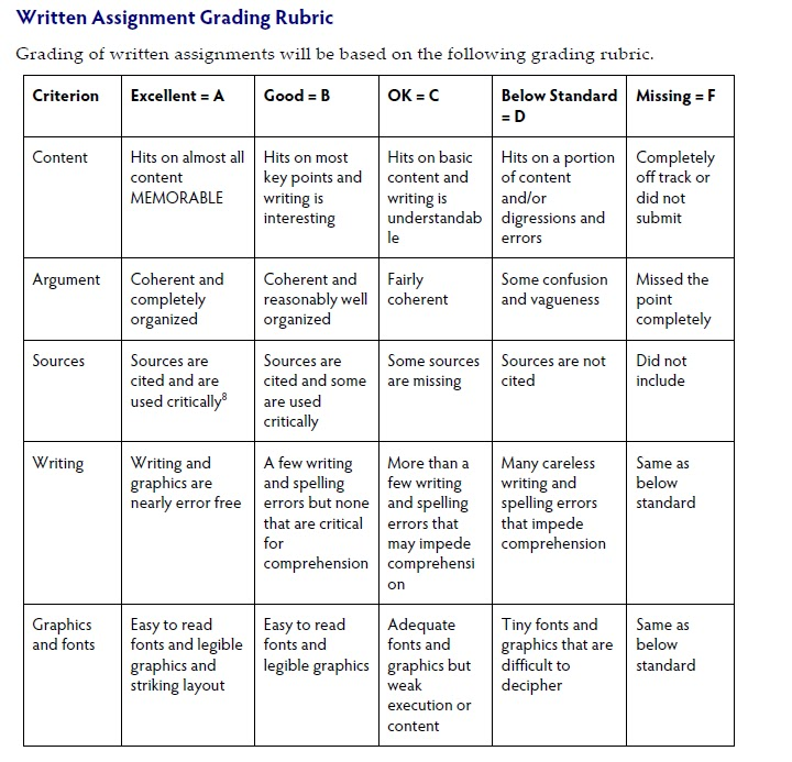grading rubric essay writing