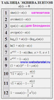 Пределы таблица эквивалентов. Примеры пределов некоторых функций. Математика для блондинок.