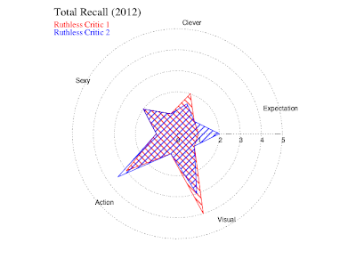 Total Recall (2012) judgement star.