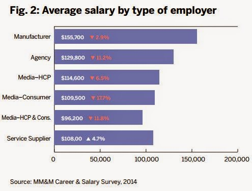 Pharma salary average employer pharmaceutical