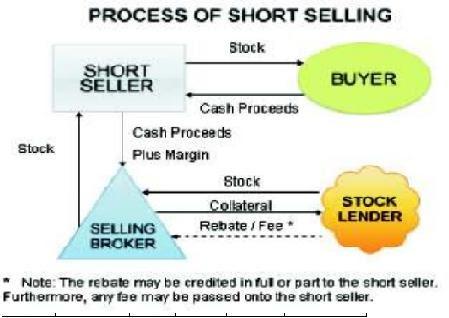 Short selling forex market