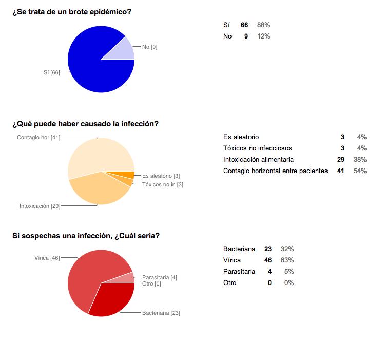 Estadísticas encuesta