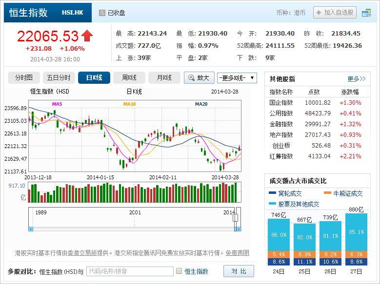 中国株コバンザメ投資 香港ハンセン指数20140328