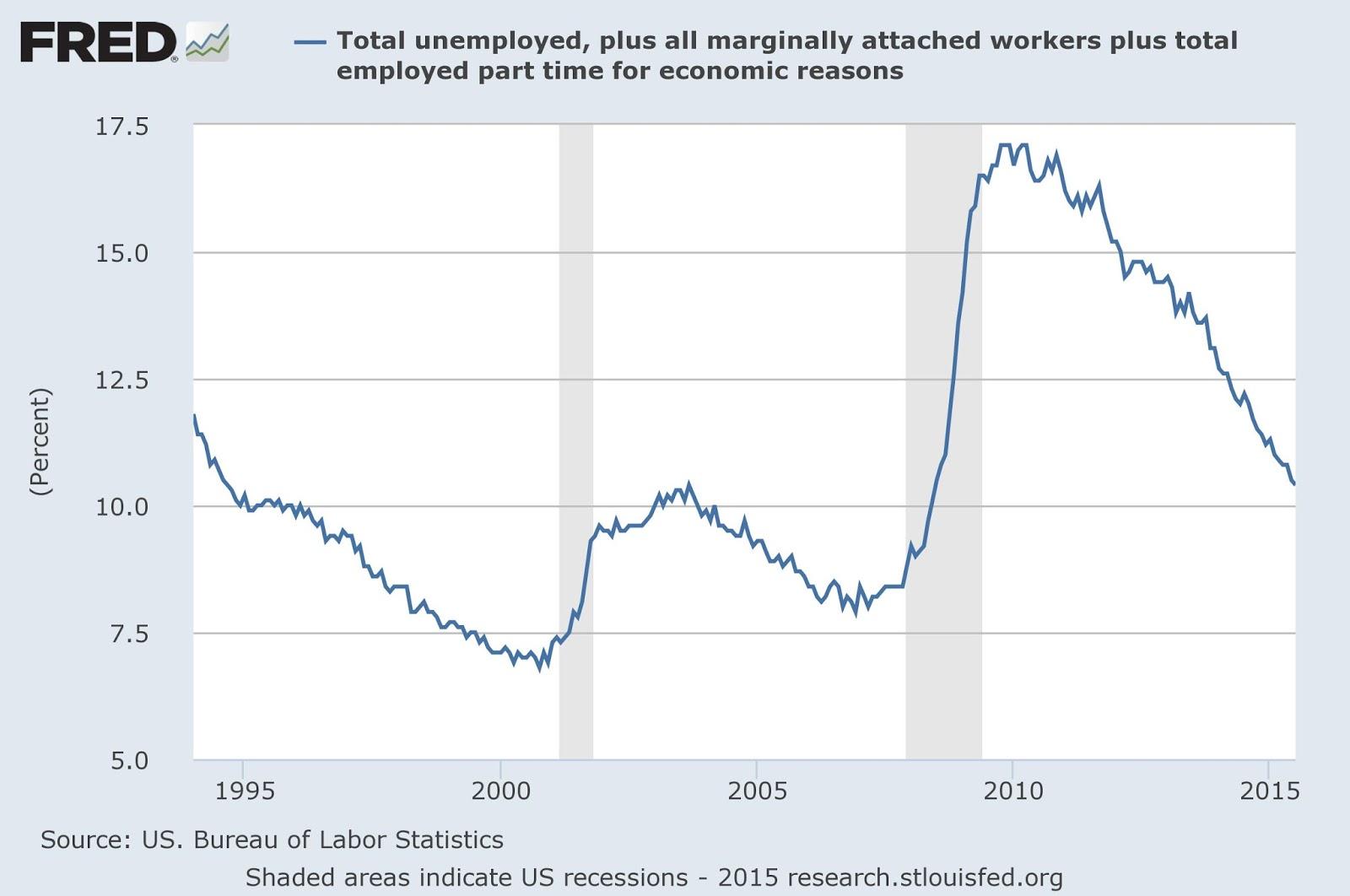 NAKED KEYNESIANISM: Minimum Wage and Unemployment: The