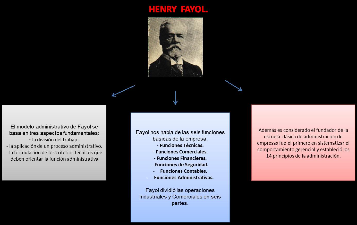 la vida de henry fayol: