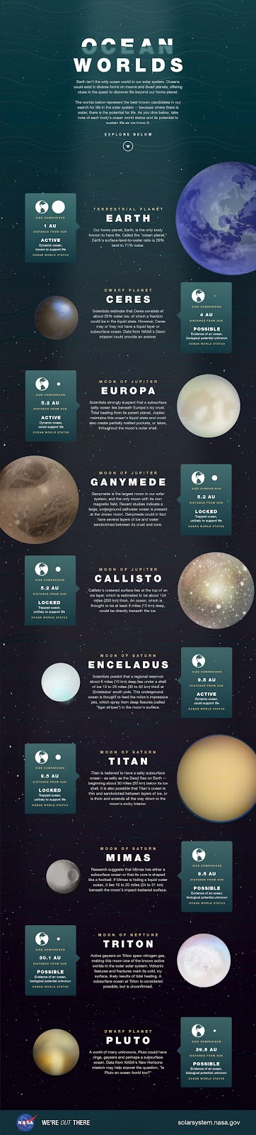 Earth isn't the only ocean world in our solar system. Oceans could exist in diverse forms on moons and dwarf planets, offering clues in the quest to discover life beyond our home planet. This illustration depicts the best known candidates in our search for life in the solar system. Image Credit: NASA/JPL-Caltech