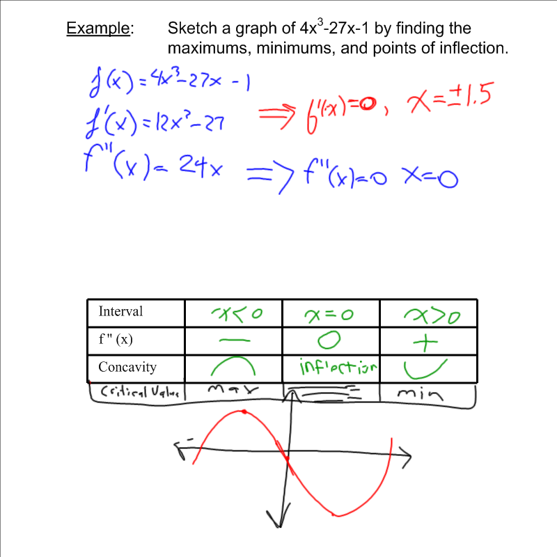 how to find inflection points calculus