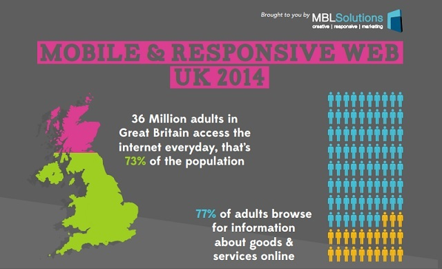 Image: Mobile and Responsive Web UK 2014