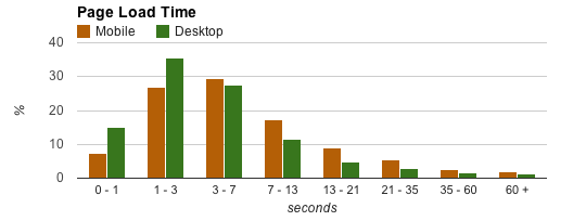 Page Load Time Desktop vs Mobile