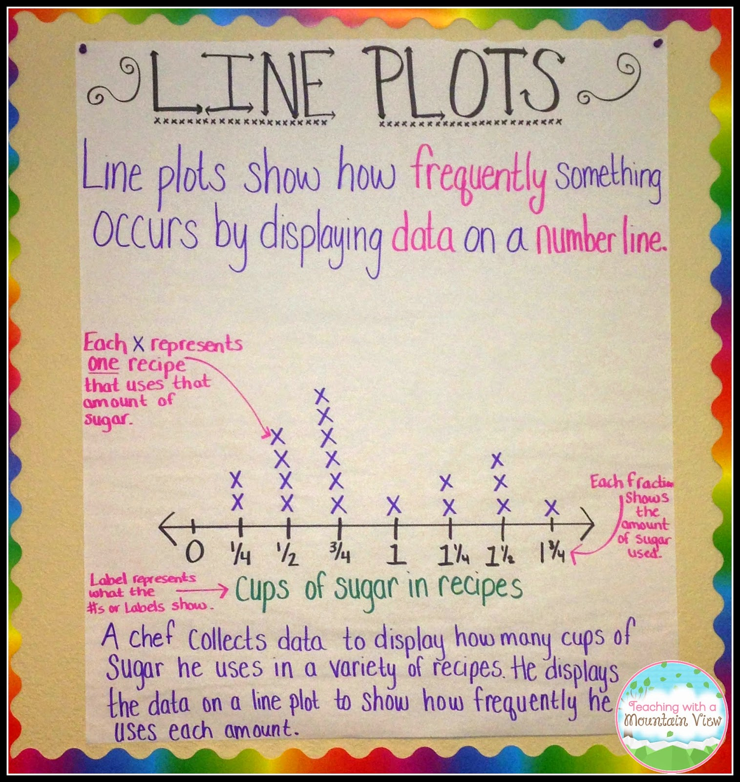 worksheet Line Plot Worksheets With Fractions teaching with a mountain view line plot activities and resources heres another great example of anchor chart this teacher laminated the bones it so that she could create new on