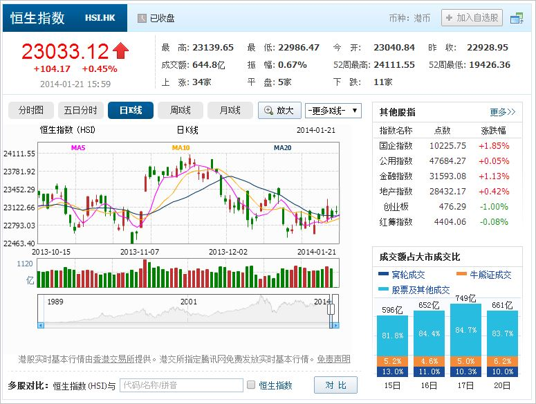中国株コバンザメ投資 香港ハンセン指数20140121