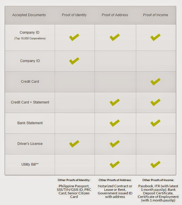 Requirements for Smart Postpaid Application