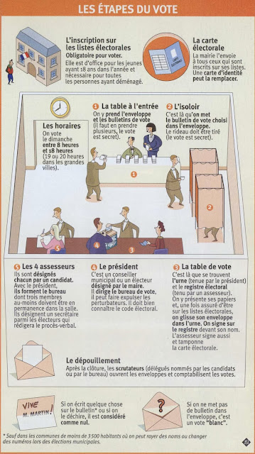 Selon La Loi Au Moins Trois Membres Du Bureau De Vote Doivent Etre Presents En Permanence Pour Assurer Le Suivi Des Operations De Vote