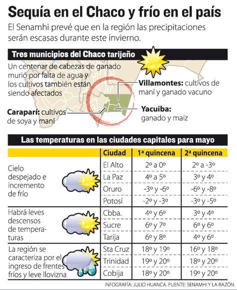 El Chaco tarijeño pide ayuda por los efectos de la sequía