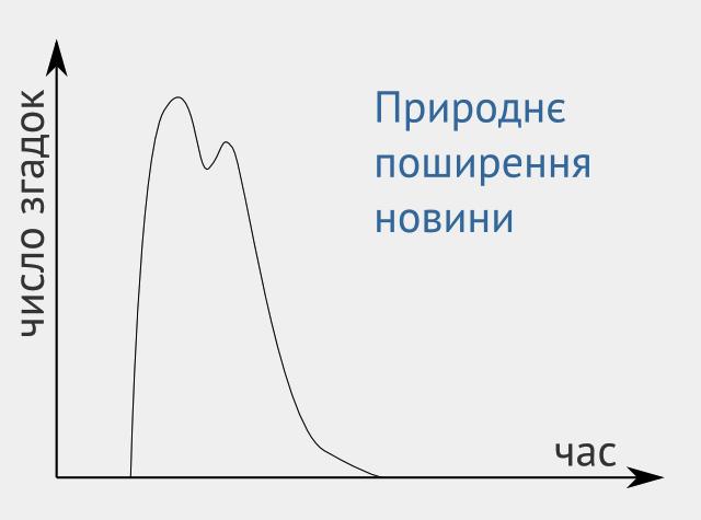 графік природнього поширення новини
